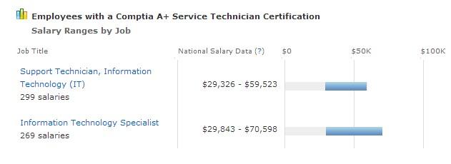 A+ Salary