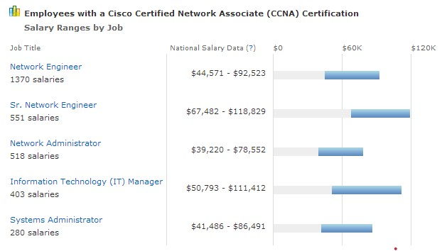 What is the salary for a Cisco CCNA? – CertificationKits com