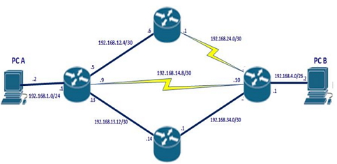 CCNA Exam Question Topology