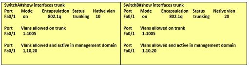 CCNA Switch Sh Int Trunk