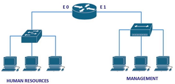 CCENT & CCNA Exam Topology Question