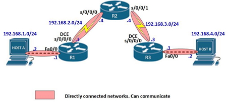 CCENT/CCNA Directly Connected Networks