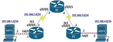 CCNA Lab Static Routing