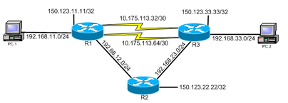 EIGRP CCENT & CCNA Lab