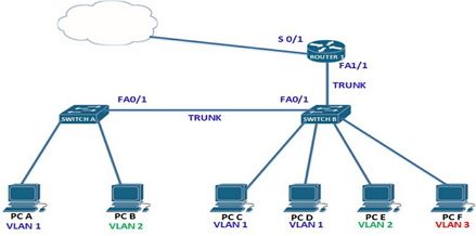 CCNA Inter-VLAN Routing Exam Question