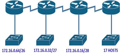 CCENT/CCNA Subnetting