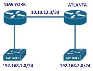 CCENT/CCNA Routing Question