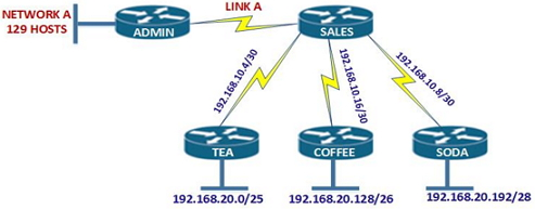 CCNA Subnetting Question