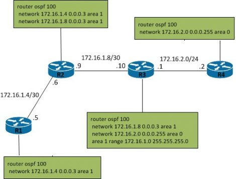 CCIE Topology