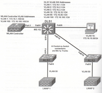 CCNP Lab Topology with Wireless
