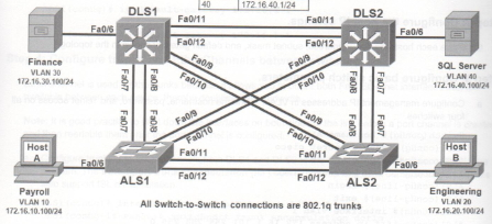 CCNP SWITCH Lab Topology