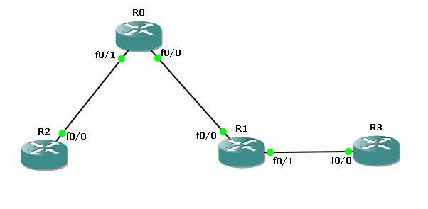 Cisco CCNA – Configuring EIGRP