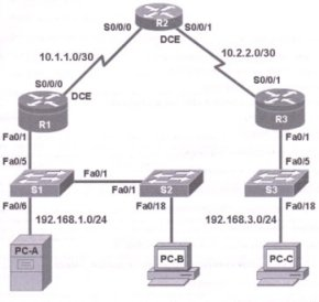 Premium CCNA Security Lab Topology