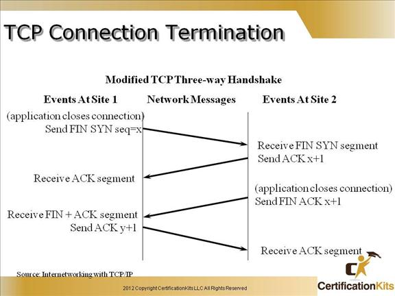 cisco-ccent-icnd1-tcpip-9