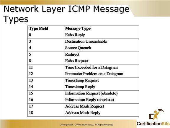 cisco-ccent-icnd1-tcpip-12