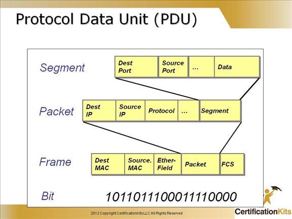 cisco-ccent-icnd1-tcpip-8