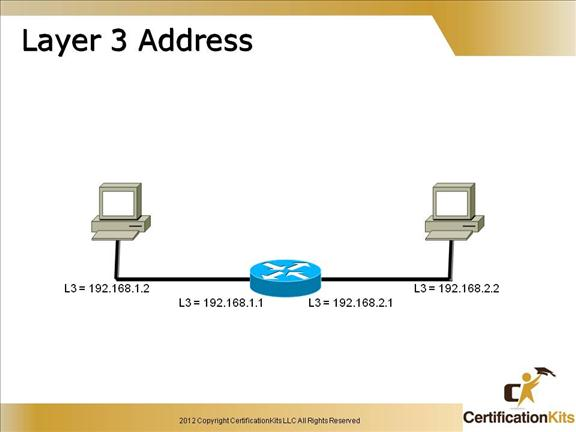 cisco-ccent-icnd1-packet-5