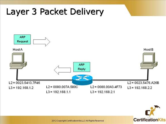 cisco-ccent-icnd1-packet-6