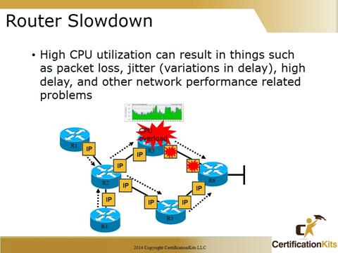 Cisco CCNA Troubleshooting Router Slowdown