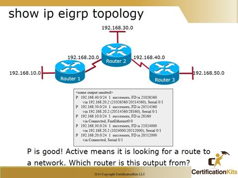 Cisco CCNA Troubleshooting EIGRP Topology