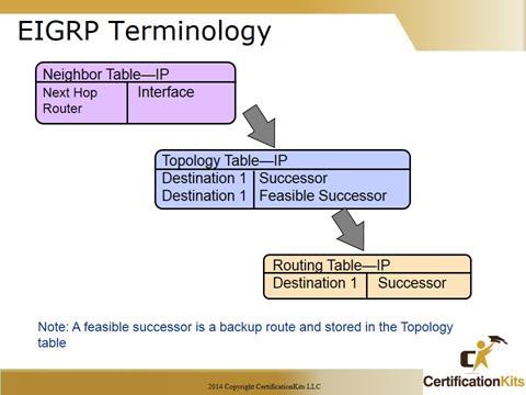 Cisco CCNA EIGRP Terminology