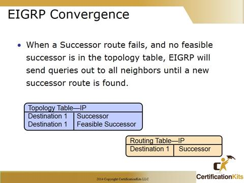 Cisco CCNA Troubleshooting EIGRP Convergence
