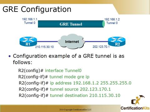 Cisco CCNA GRE Configuration