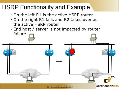 Cisco CCNA Troubleshooting HRSP Example