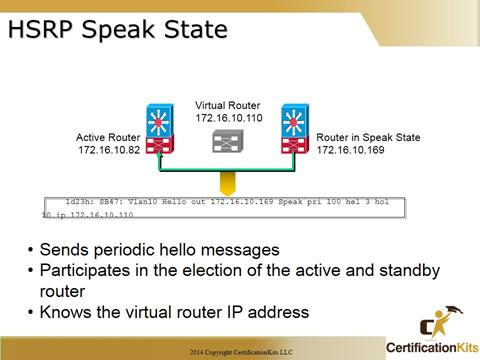 Cisco CCNA Troubleshooting HRSP Speak State