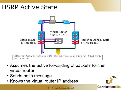 Cisco CCNA Troubleshooting HRSP Active State