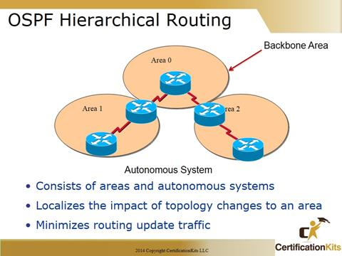 Cisco CCNA Troubleshooting OSPF
