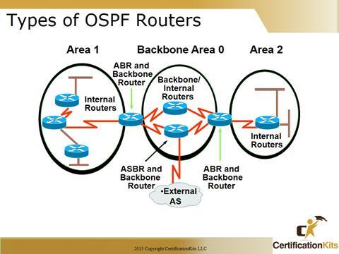 Cisco CCNA OSPF Types