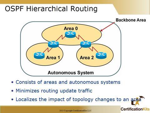 Cisco CCNA OSPF Routing