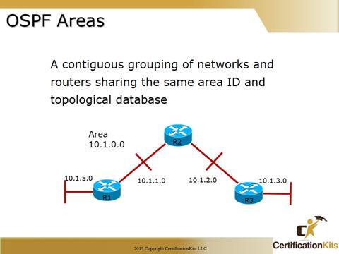 Cisco CCNA OSPF Area