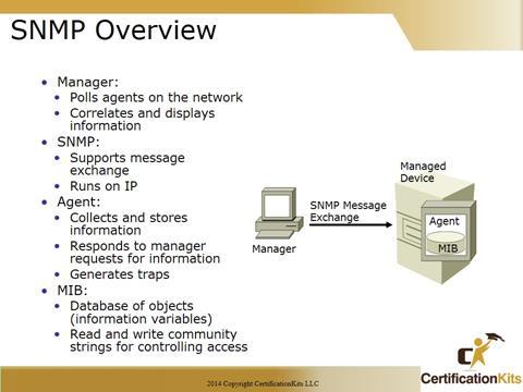 Cisco CCNA SNMP