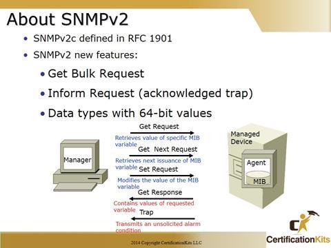 Cisco CCNA SNMPv2 Features
