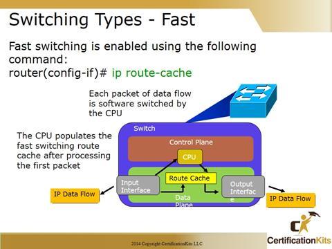 Cisco CCNA Troubleshooting
