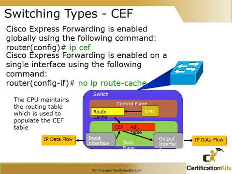 Cisco CCNA Troubleshooting CEF
