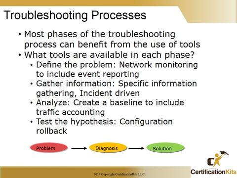 Cisco CCNA Troubleshooting Processes