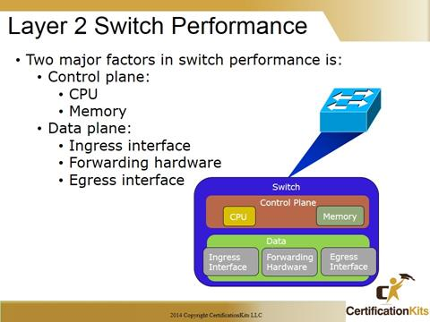 Cisoc CCNA Layer 2 Switching