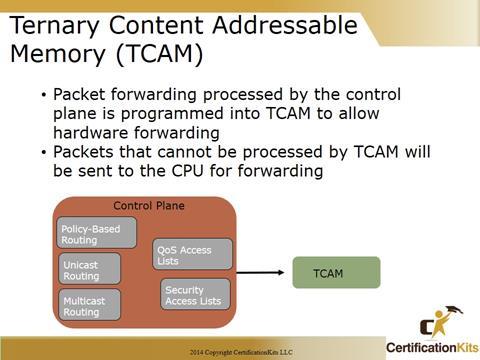Cisco CCNA Tshoot CAM