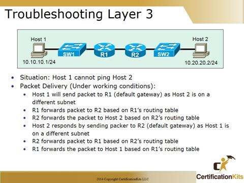 Cisco CCNA Troubleshooting Switches Introduction