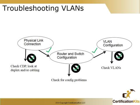 Cisco CCNA Troubleshooting VLANs