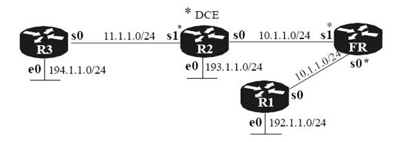 frame-relay-ospf