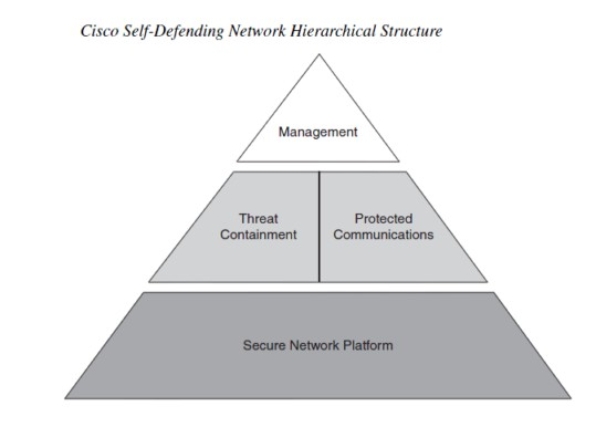 Cisco Self Defending Network Architecture Fig 2