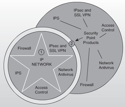 Cisco Self Defending Network Architecture Fig 3