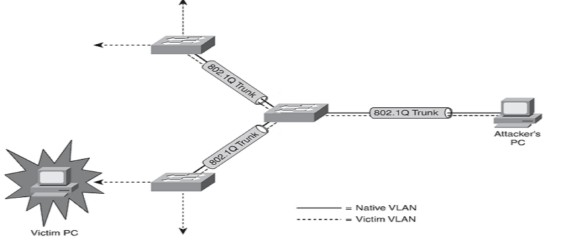 CCNA Security: Preventing Layer 2 Attacks – CertificationKits.com
