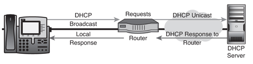 CCNA Voice: Why You Need DHCP, NTP and TFTP Services
