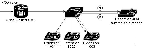 CCNA Voice: Difference between Key System and PBX Mode