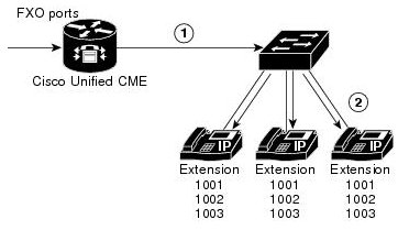 ccna voice key system